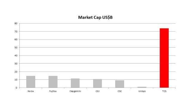 Legacy Vendor Market Cap vs TCS